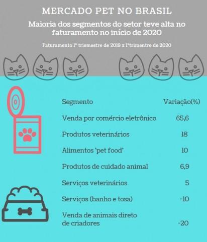 Maioria dos segmentos do mercado pet teve alta no faturamento no primeiro trimestre de 2020. (Fonte: Instituto Pet Brasil)